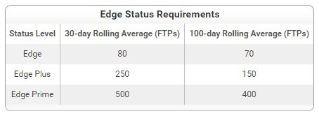 full-tilt-edge-requirements